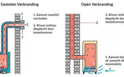 Open of gesloten verbranding